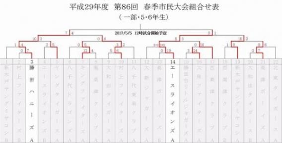 【1部】決勝進出!(春季市民大会)